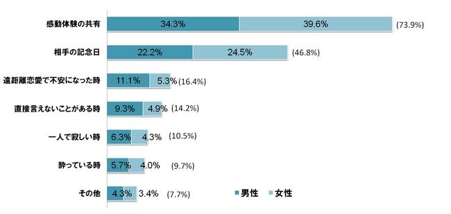 <グラフ2:恋人や配偶者に動画を送りたくなるシチュエーション>