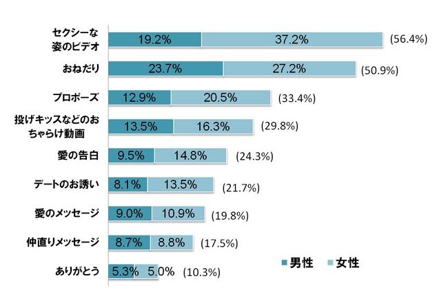 <グラフ4:恋人や配偶者から受け取りたくない動画>