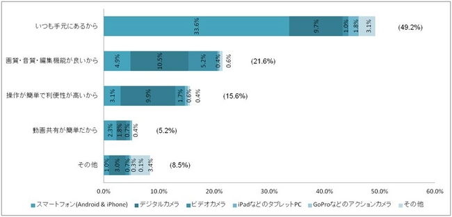 (グラフ3)機材を選ぶ理由