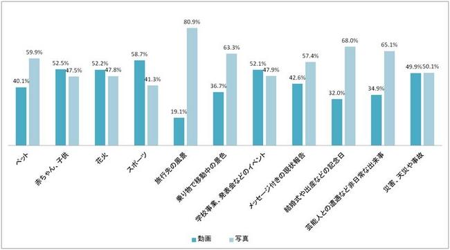 (グラフ4)様々な状況下における動画と写真の利用