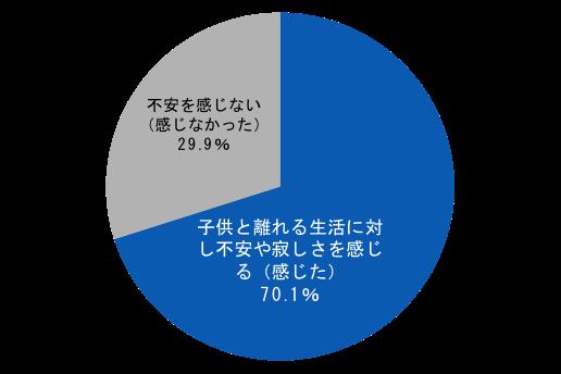 <グラフ:子供と離れることに不安を感じる割合>