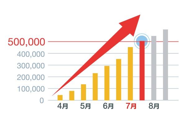 日本におけるアカウント数の推移
