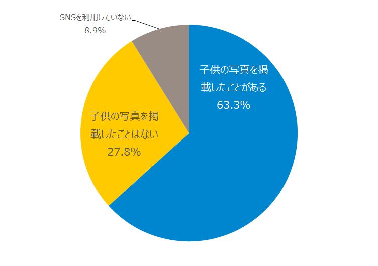 <グラフ:SNSへの「子供の写真」掲載経験>
